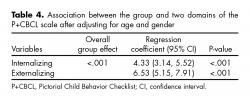 Association between the group and two domains of the P+CBCL scale after adjusting for age and gender.