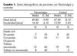 Datos demográficos de pacientes con fibromialgia y controles.