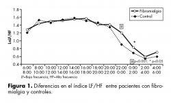 Diferencias en el índice LF/HF  entre pacientes con fibromialgia y controles.