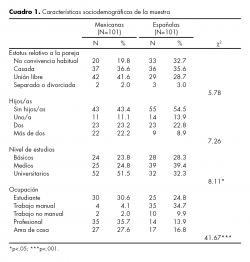 Características sociodemográficas de la muestra.