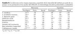 Correlaciones en las mujeres mexicanas y españolas de la intensidad del maltrato por parte de sus parejas con la puntuación en las escalas del GHQ-28, la sintomatología de estrés postraumático y autoestima.