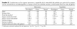 Correlaciones en las mujeres mexicanas y españolas de la intensidad del maltrato por parte de las parejas con las características sociodemográficas, el apoyo social y las actitudes sexistas y tradicionales hacia los roles de género.