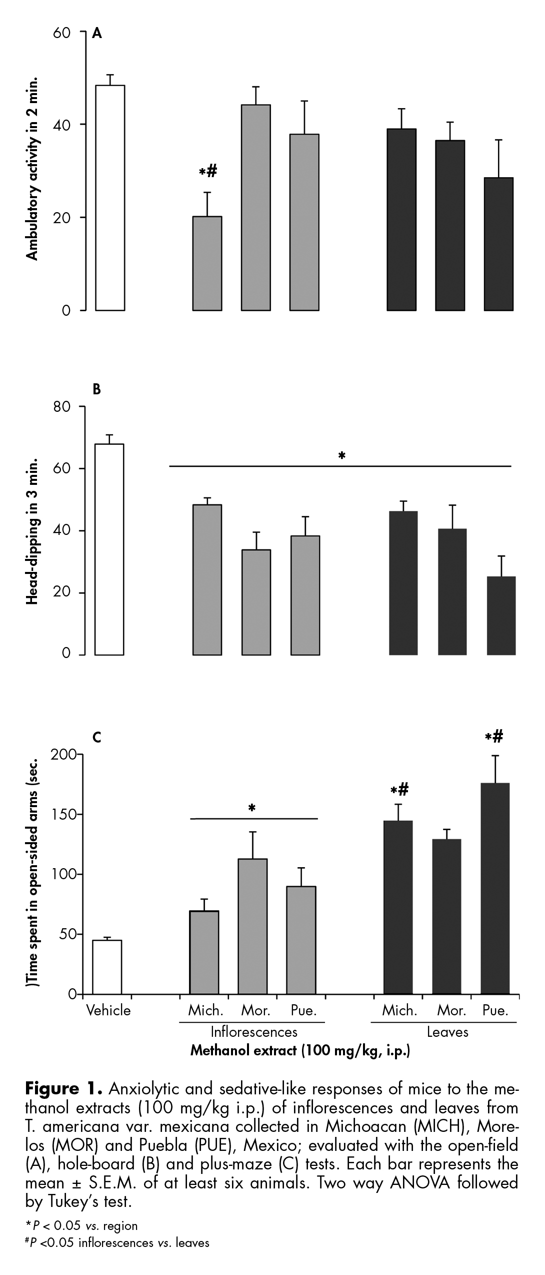 Anxiolytic and sedative-like responses of mice to the methanol extracts (100 mg/kg i.p.) of inflorescences and leaves from T. americana var. mexicana.