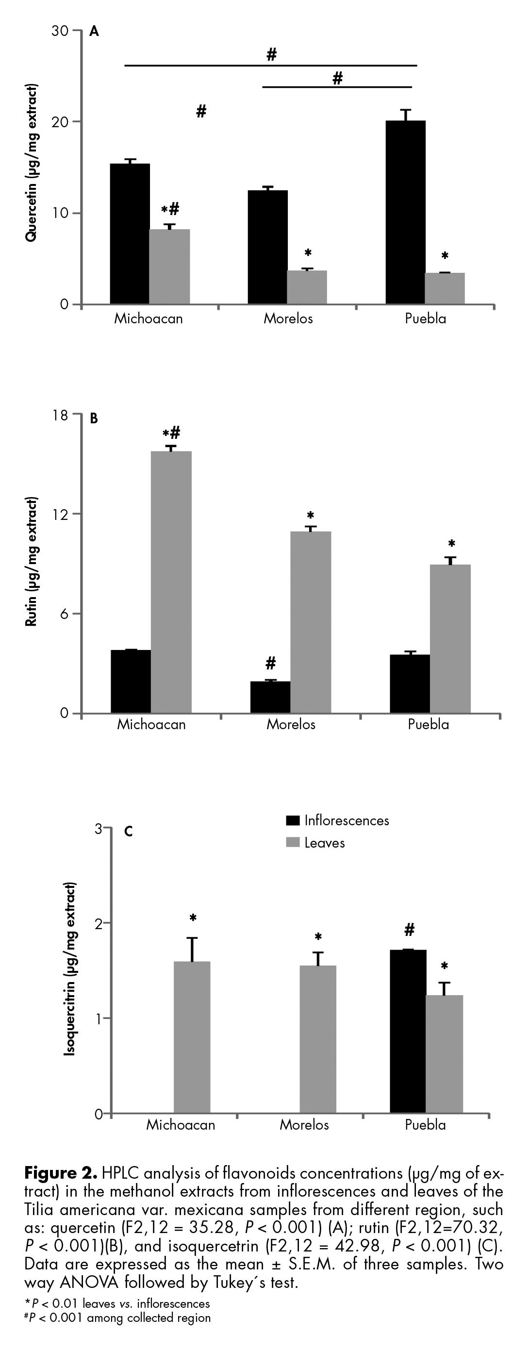 HPLC analysis of flavonoids concentrations (µg/mg of extract) in the methanol extracts from inflorescences and leaves of the Tilia americana var. mexicana.