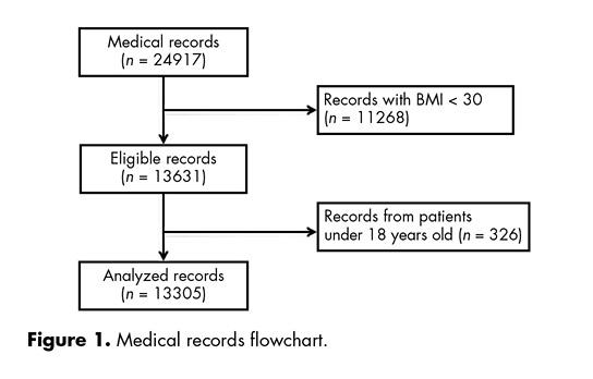 Medical records flowchart