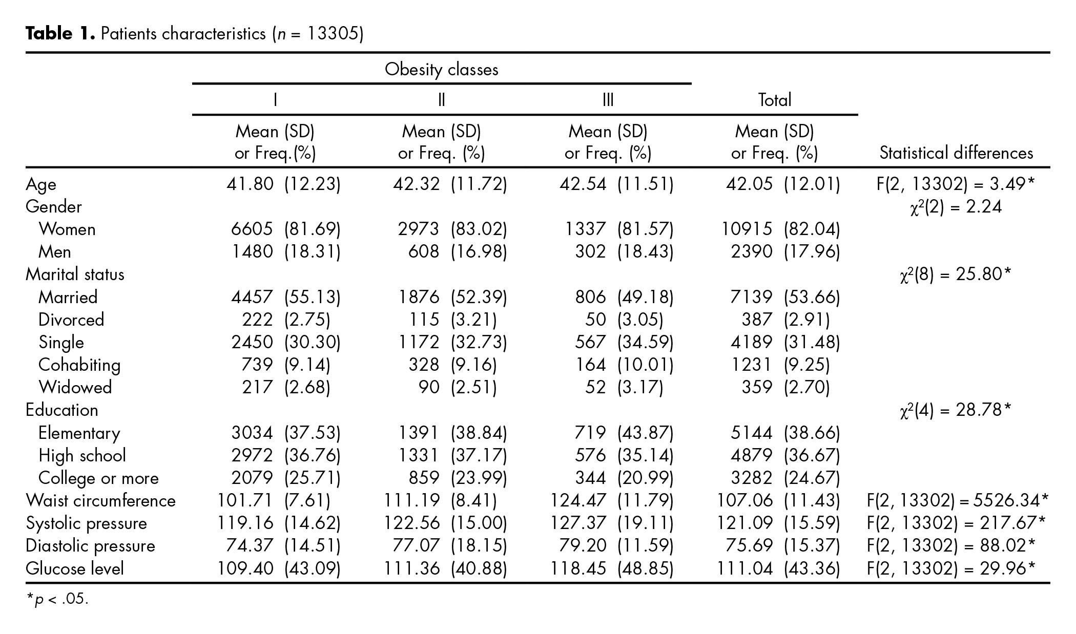 Patients characteristics (n=13305)
