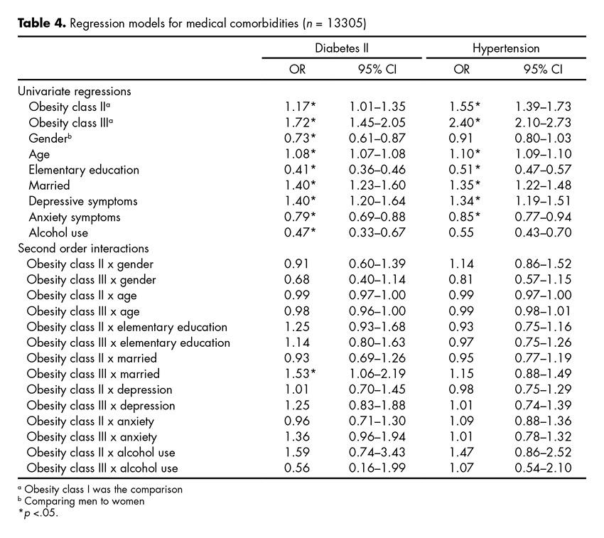 Regression models for medical comorbidities (n = 13305)